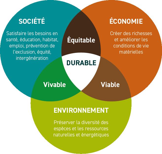 Qu'est-ce que la RSE Développement durable